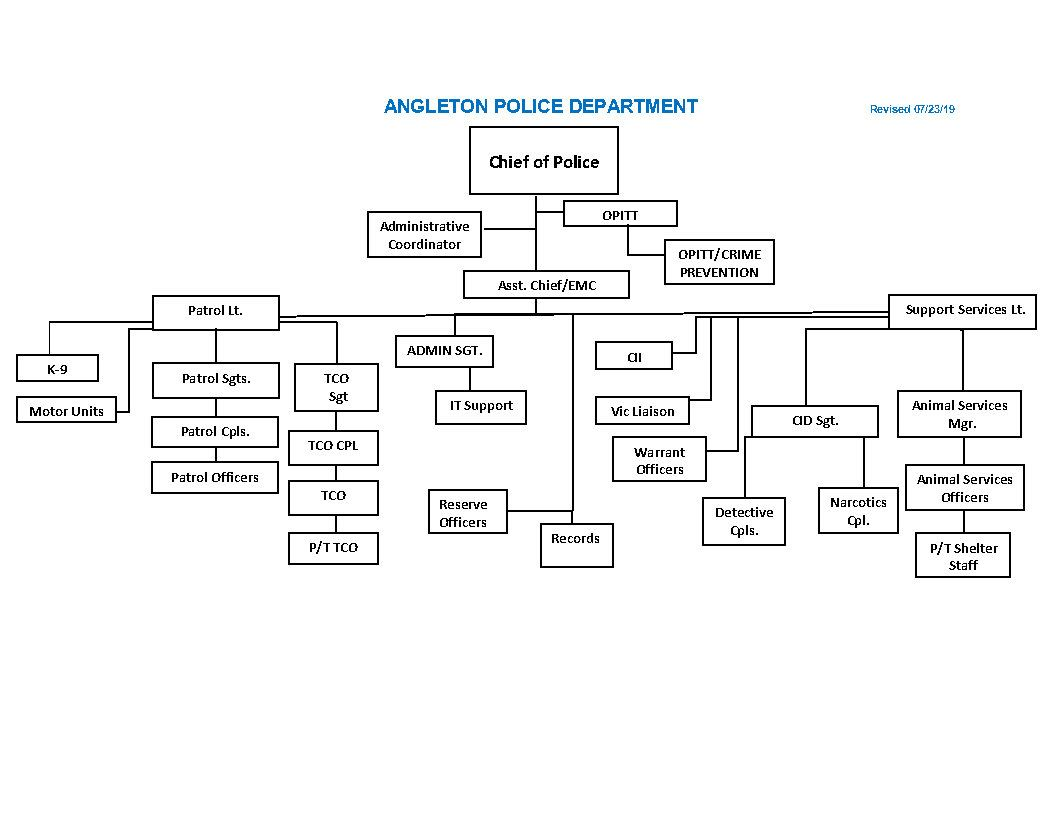 APD Chain of Command